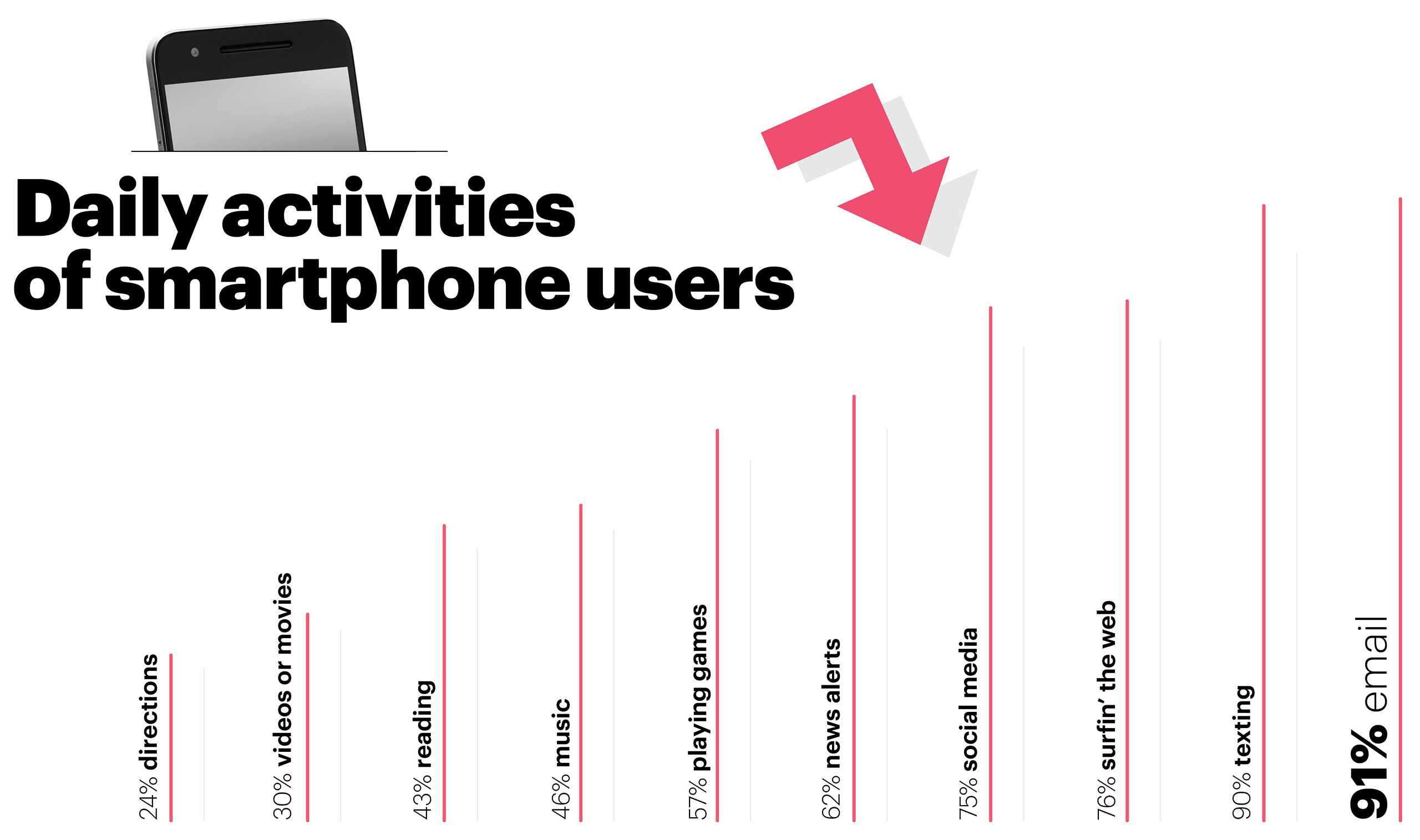 SOURCE: SALESFORCE 2014 MOBILE BEHAVIOR REPORT